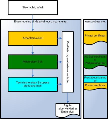 Einde-afval schema recyclinggranulaat
