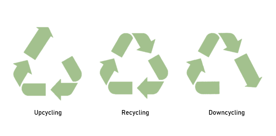 upcycling-recycling-downcycling